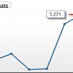 momblog Einnahmen und Seitenabrufe Juni