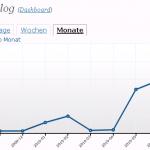 momblog: Einnahmen und Leserzuspruch August